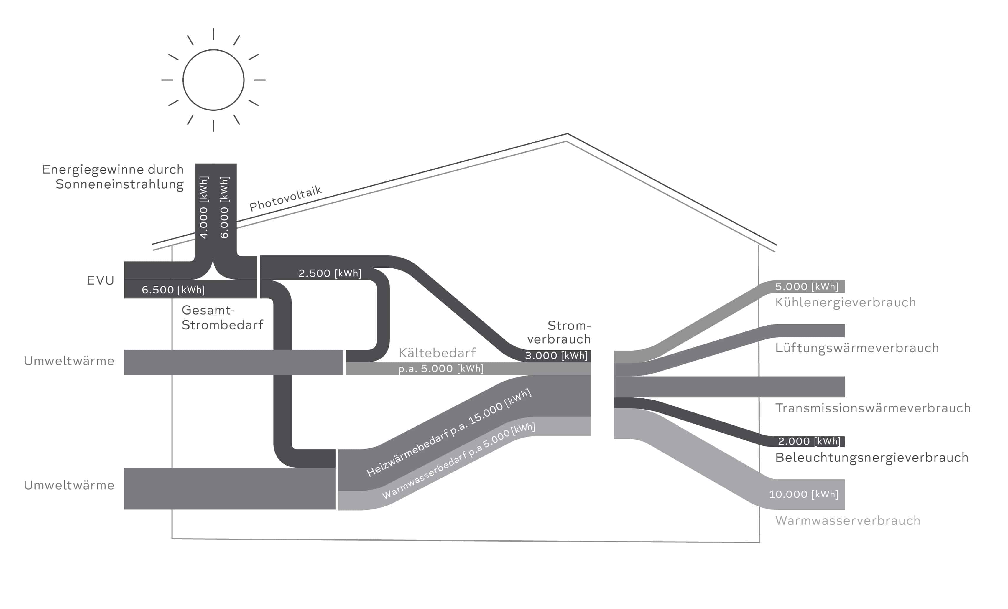 PEG-Jahresenergieflussdiagramm